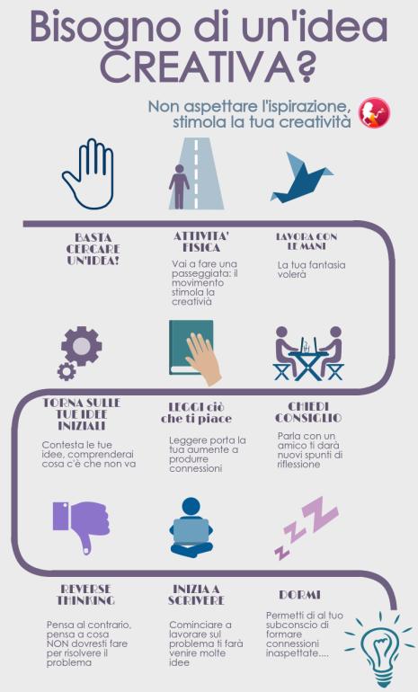 Come essere creativi [Infografica] Delizie di Marketing