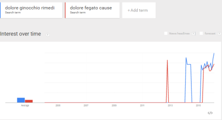dolori google trends