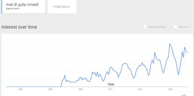 dolori google trends
